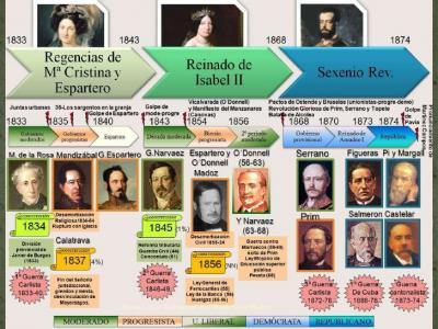 20160304094336-tema-2-el-liberalismo-durante-el-reinado-de-isabel-ii-3-728.jpg