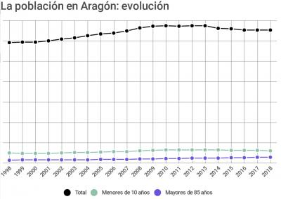 20180621111614-evolucion-demografica-aragon.jpg